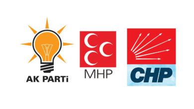 Bild von Türkiye'deki Siyasi Partiler ve Avrupa'daki Taraftarları İstihbari Faaliyet Mi Yürütmekteler?